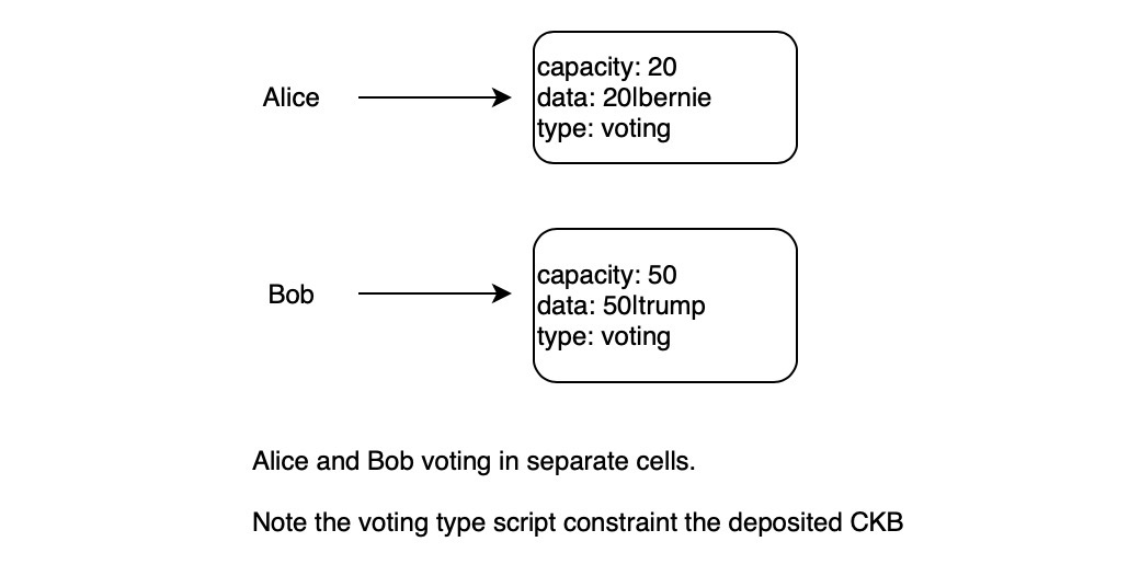 voting in separate cells
